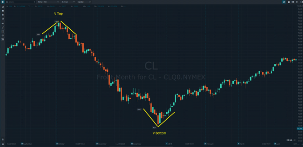 Day Trading Chart Patterns V Tops and V Bottoms