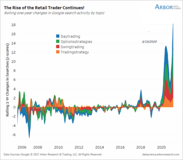 retail futures trading stats