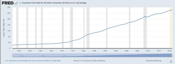 Consumer Price Index - 1947 to 2021