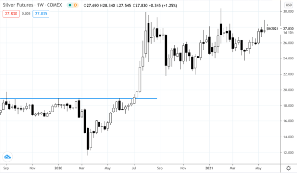 Silver Futures - Weekly Chart - September 2019 to May 2021