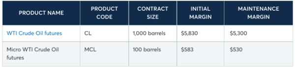 Micro Crude Oil Future Margin Requirements