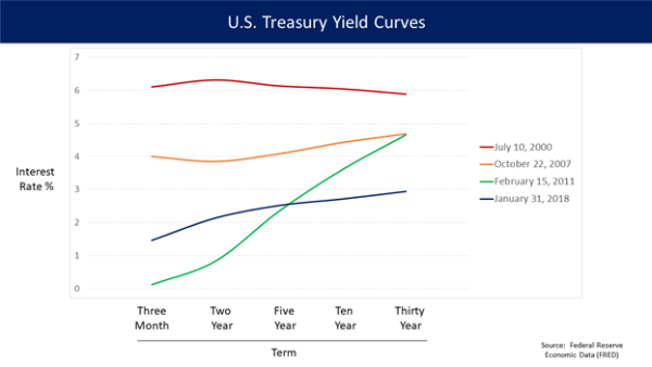 Interest rate futures - US Treasury yields curves