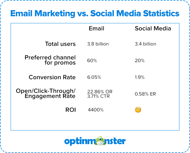 email vs social media stats