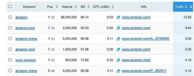 semrush shows google search engine ranking