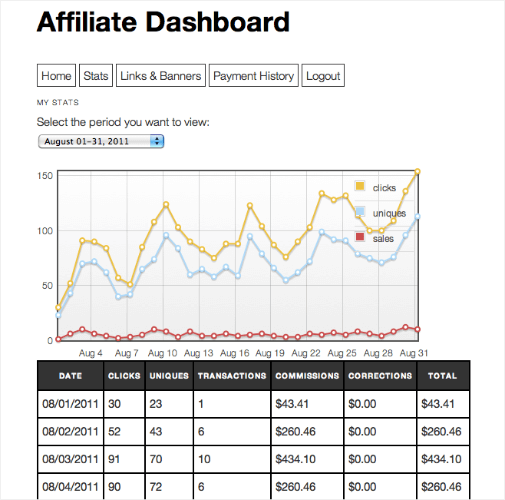affiliate royale wordpress plugin dashboard