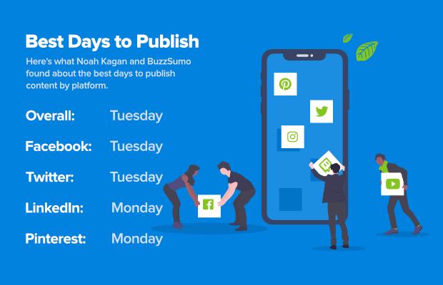 best days to publish by platform