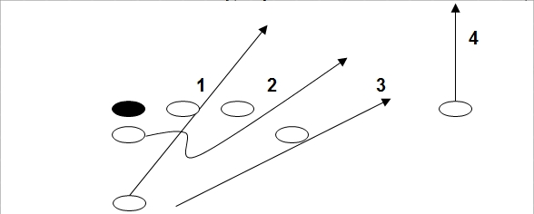 Triple option football is based on controlling four playside defenders.