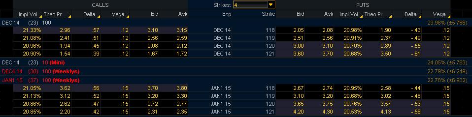 Prekybos ankstyvo naudojimosi galimybės indeksui OEX