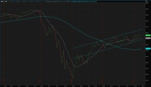 4-Months S&P 500 Trend Channel