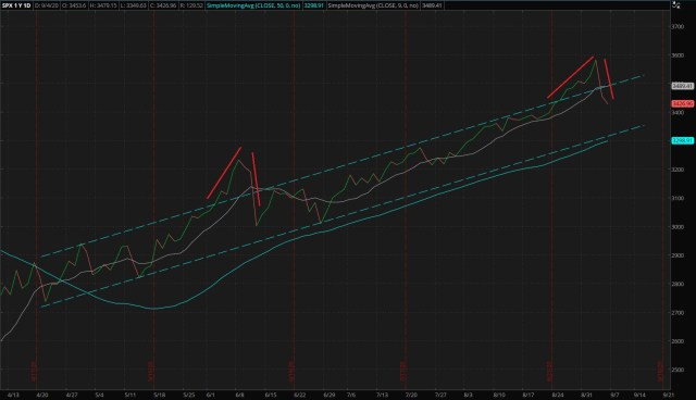 Daily S&P 500 Index - Four-Months Law of Large Numbers