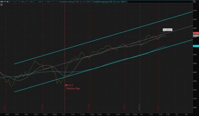 Four months S&P 500 market trend Regression Channel