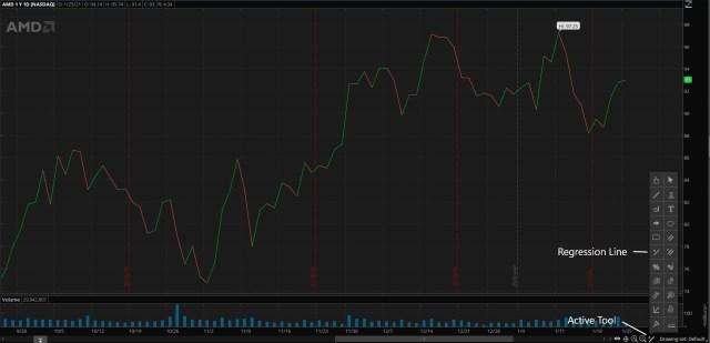 Test chart using 120 days of AMD data