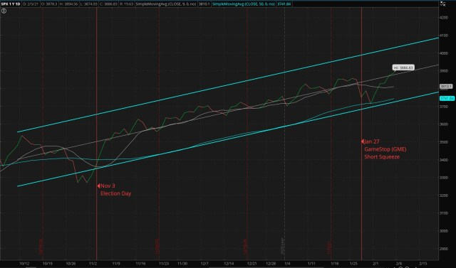 Daily S&P 500 Index - Four-Months (Updated 02/07/2021)