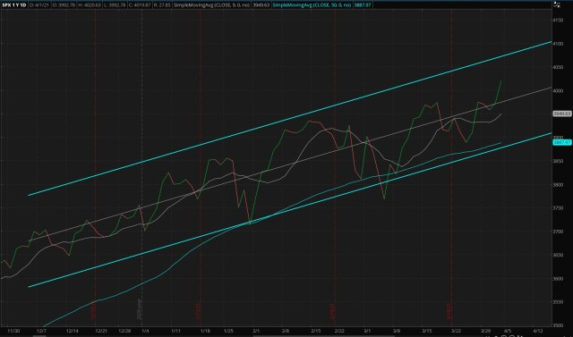 Daily S&P 500 Index - Four Months Trend