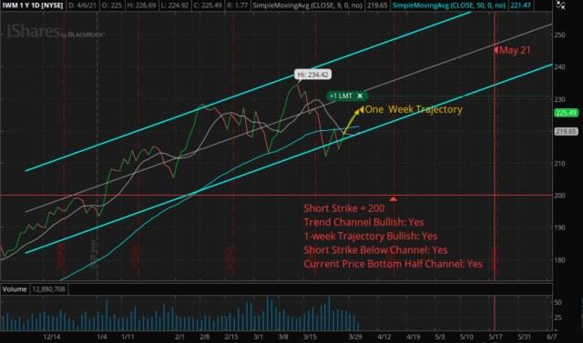Vertical Bull Put Credit Spread - IWM: Short: 200 Put - Long: 190 Put