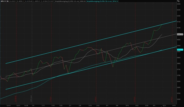 Daily S&P 500 Index - Four Months Trend (Updated 04/11/2021)