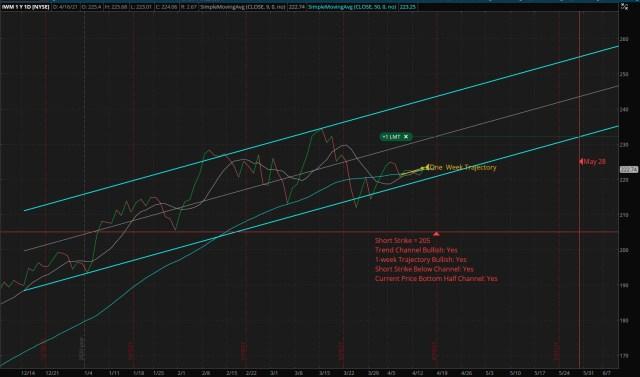 Vertical Bull Put Credit Spread - IWM- Short: 205 Put - Long: 195 Put