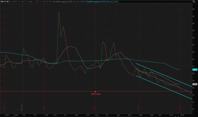 CBOE Market Volatility Index - 04/18/2021