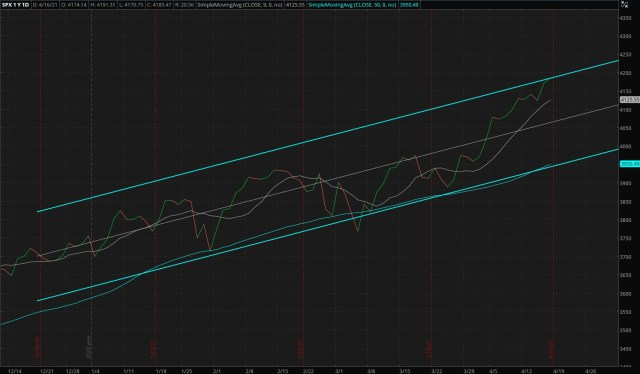 Daily S&P 500 Index - Four Months Trend (Updated 04/18/2021)