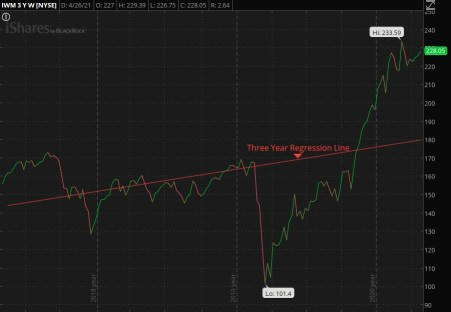 Three Year Trend for IWM