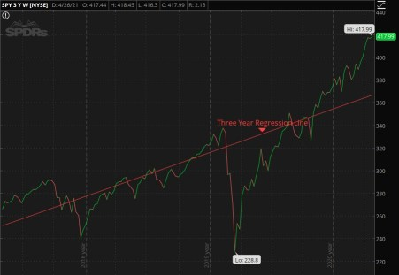 Three Year Trend for SPY