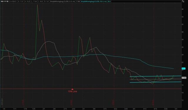 CBOE Market Volatility Index - 05/02/2021