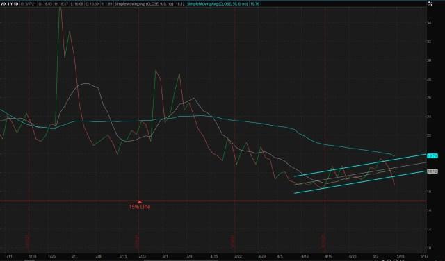 CBOE Market Volatility Index - 05/09/2021