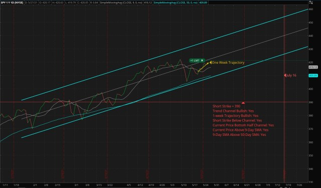 Vertical Bull Put Credit Spread - SPY - Short: 390 Put - Long: 365 Put
