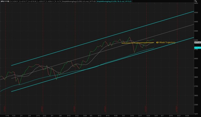Daily S&P 500 Index - Four Months Trend (Updated 05/23/2021)