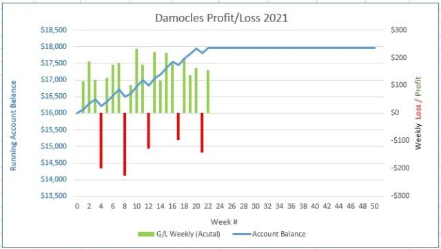 Running Profit and Loss chart