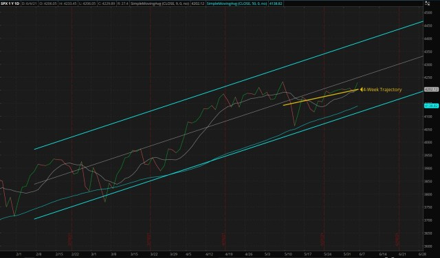 Daily S&P 500 Index - Four Months Trend (Updated 06/06/2021)