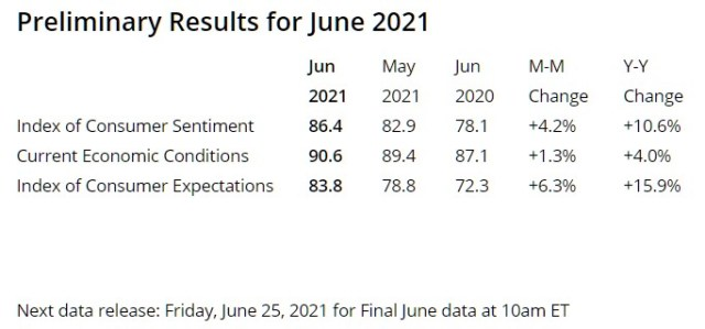 Consumer Sentiment as of 6/13/2021