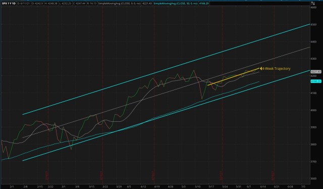 Daily S&P 500 Index - Four Months Trend (Updated 06/13/2021)