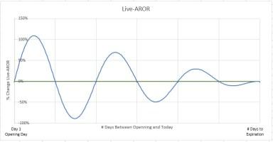 Live-AROR (Live Annualized Return on Risk)