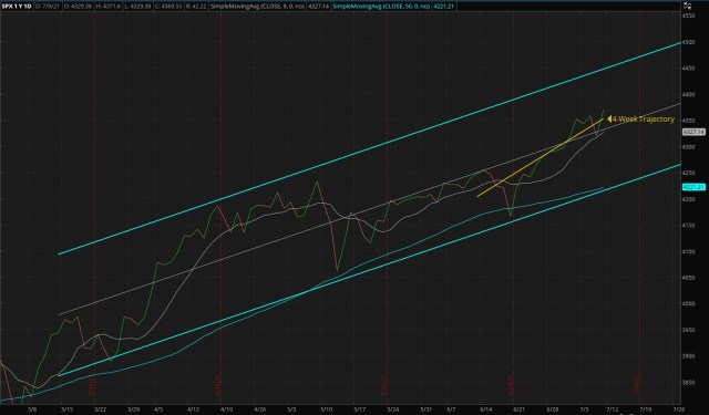 ThinkorSwim/Daily S&P 500 Index - Four Months Trend (Updated 07/11/2021)