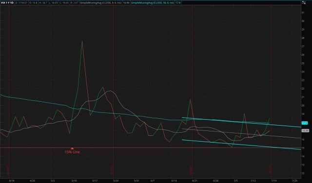 ThinkorSwim/CBOE Market Volatility Index - 07/18/2021