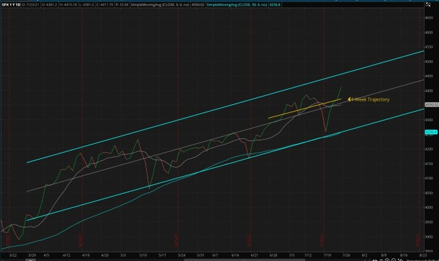 ThinkorSwim/Daily S&P 500 Index - Four Months Trend (Updated 07/25/2021)