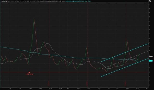 ThinkorSwim/CBOE Market Volatility Index - 07/27/2021