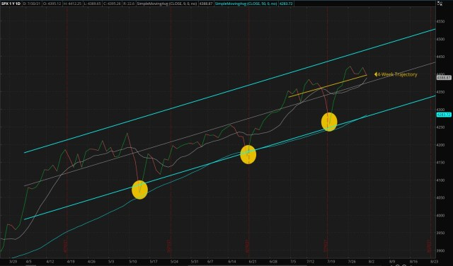 ThinkorSwim/Daily S&P 500 Index - Four Months Trend (Updated 08/01/2021)