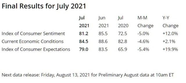 Consumer Sentiment Index as of 08/01/2021