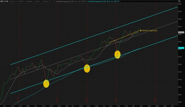 ThinkorSwim/Daily S&P 500 Index - Four Months Trend (Updated 08/08/2021)