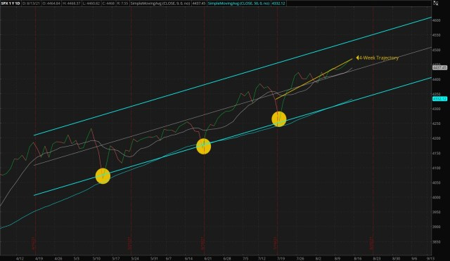 ThinkorSwim/Daily S&P 500 Index - Four Months Trend (Updated 08/15/2021)
