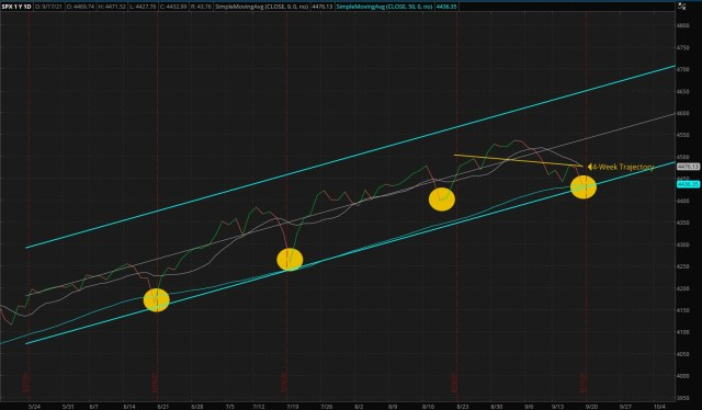 ThinkorSwim Chart: Daily S&P 500 Index - Four Months Trend (Updated 09/19/2021)