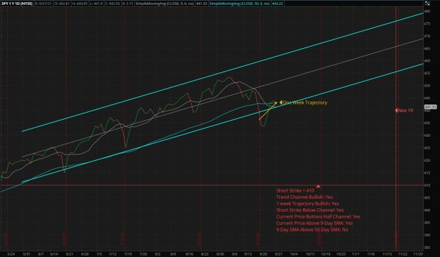 ThinkorSwim Chart: Vertical Bull Put Credit Spread – SPY – Short: 410 Put – Long: 385 Put
