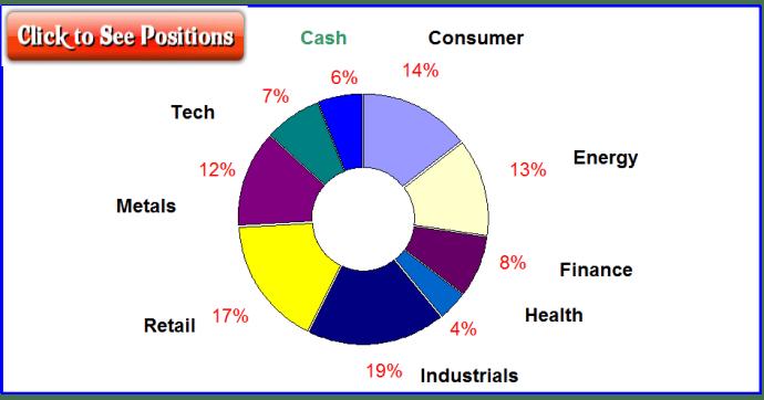 Pie Chart Distribution