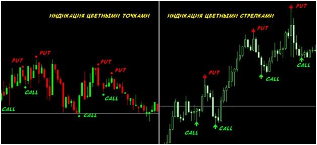 indicatori săgeată pentru opțiuni