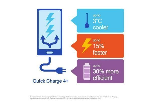 Quick Charge 4+ Technology
