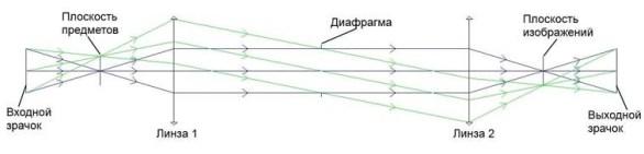 Оптическая система - определение положения зрачков - продлённые лучи