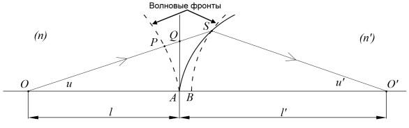Преломляющая поверхность и параксиальный луч