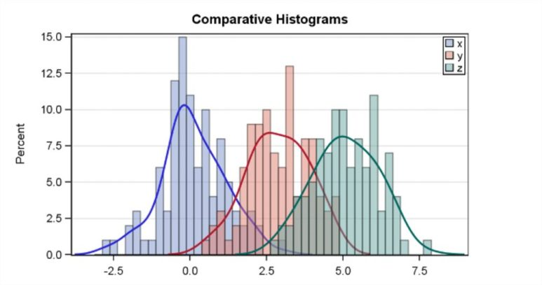 Histogramas - comparativo